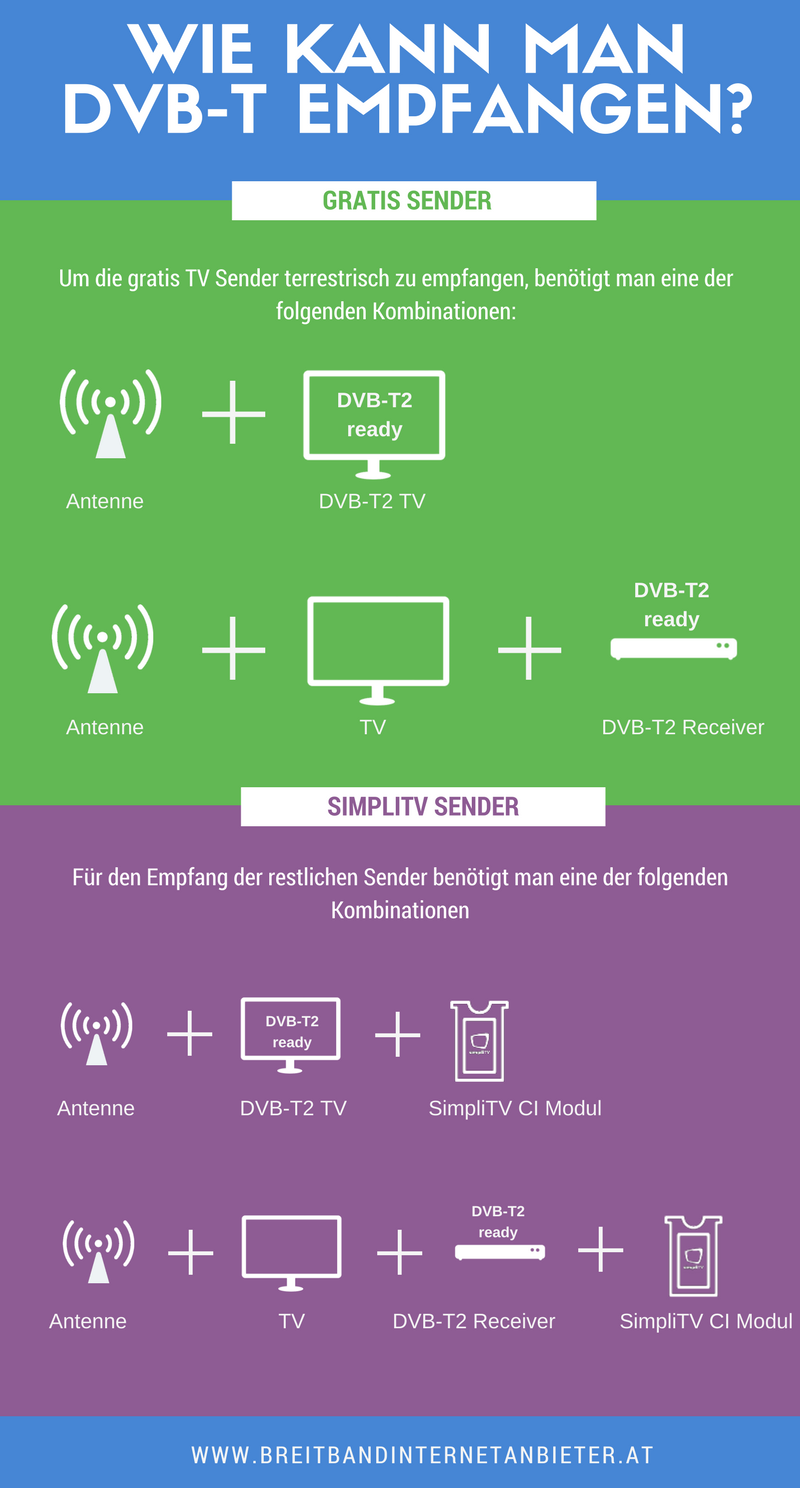 Orf Karte Kosten.Terrestrisches Fernsehen Dvb T2 Alternative Zu Sat Und